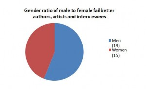 A breakdown of male and female authors, artists and interviewees featured on failbetter.com in 2011.